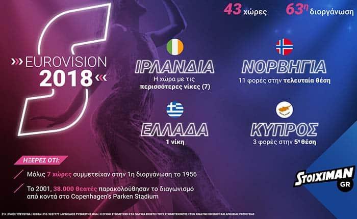Eurovision: Μουσική, χορός και.. εκατοντάδες στοιχήματα!